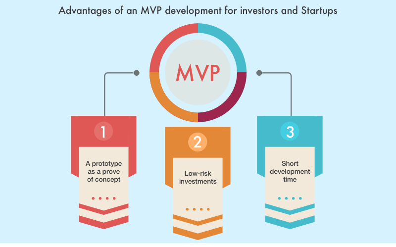 Mvp product development services for startups affordable for Product development consulting